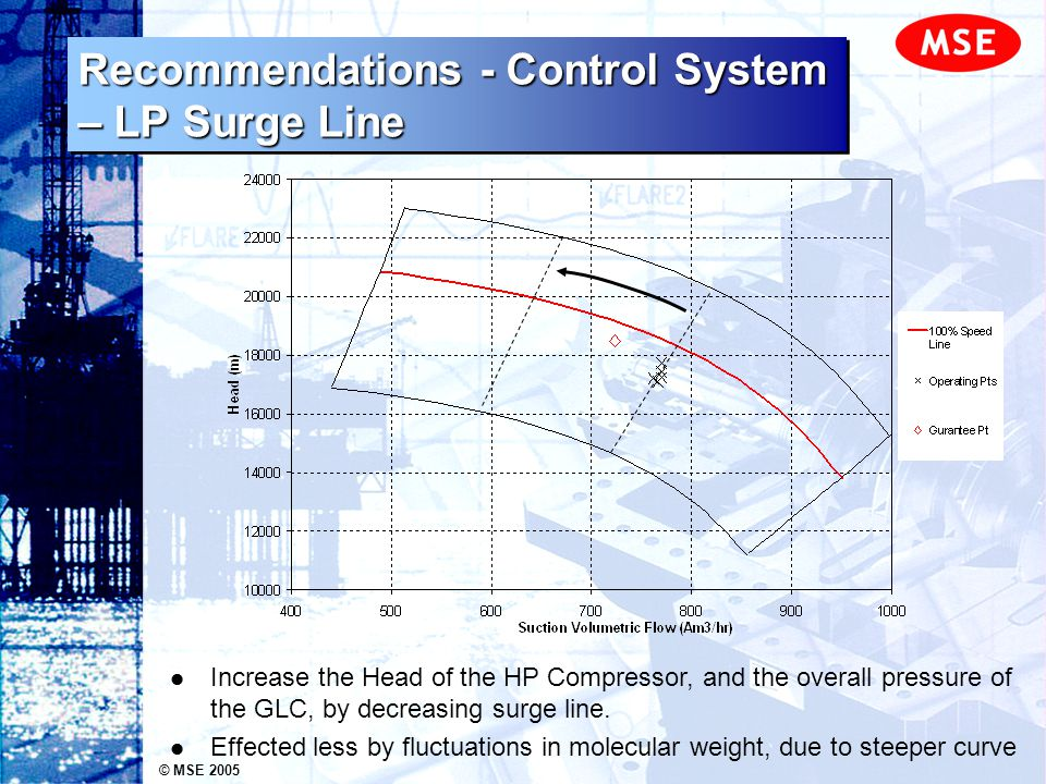 © MSE 2005 Increase the Head of the HP Compressor, and the overall pressure of the GLC, by decreasing surge line. Effected less by fluctuations in mol