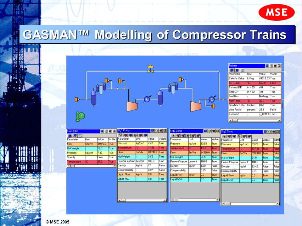 © MSE 2005 GASMAN Modelling of Compressor Trains