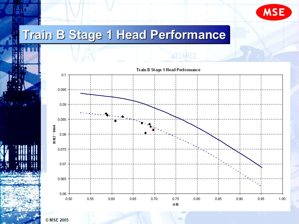 © MSE 2005 Train B Stage 1 Head Performance