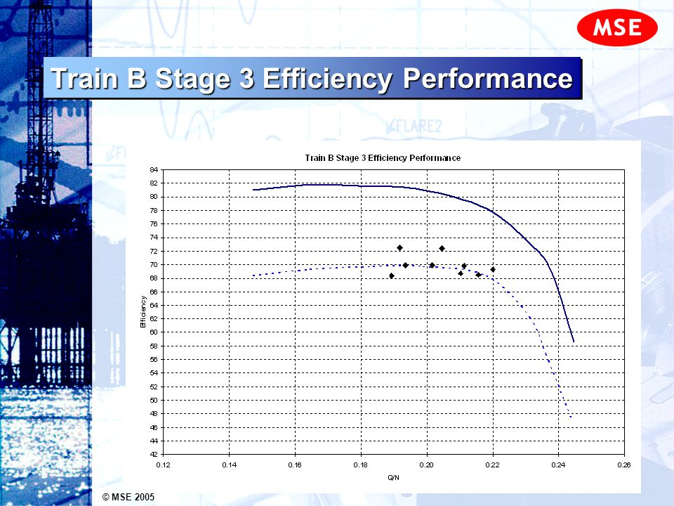 © MSE 2005 Train B Stage 3 Efficiency Performance