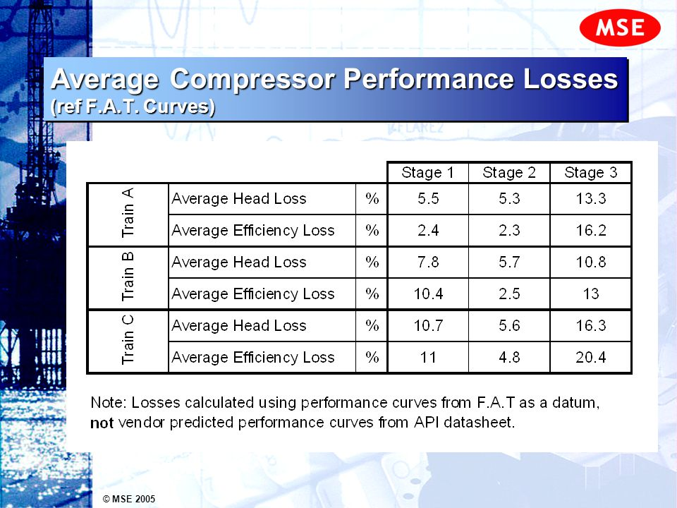 © MSE 2005 Average Compressor Performance Losses (ref F.A.T. Curves)