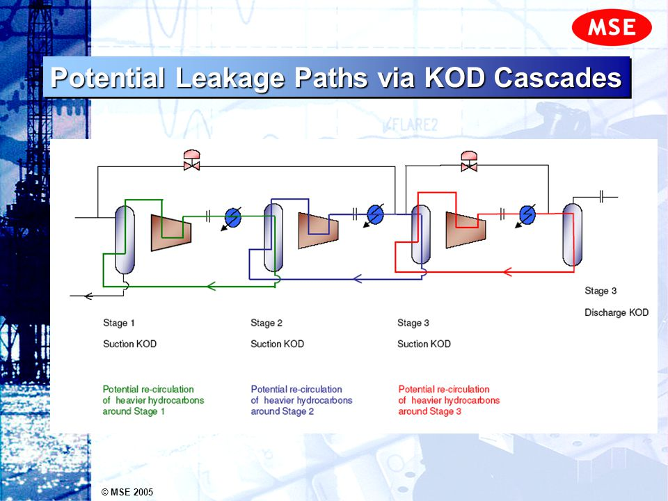 © MSE 2005 Potential Leakage Paths via KOD Cascades