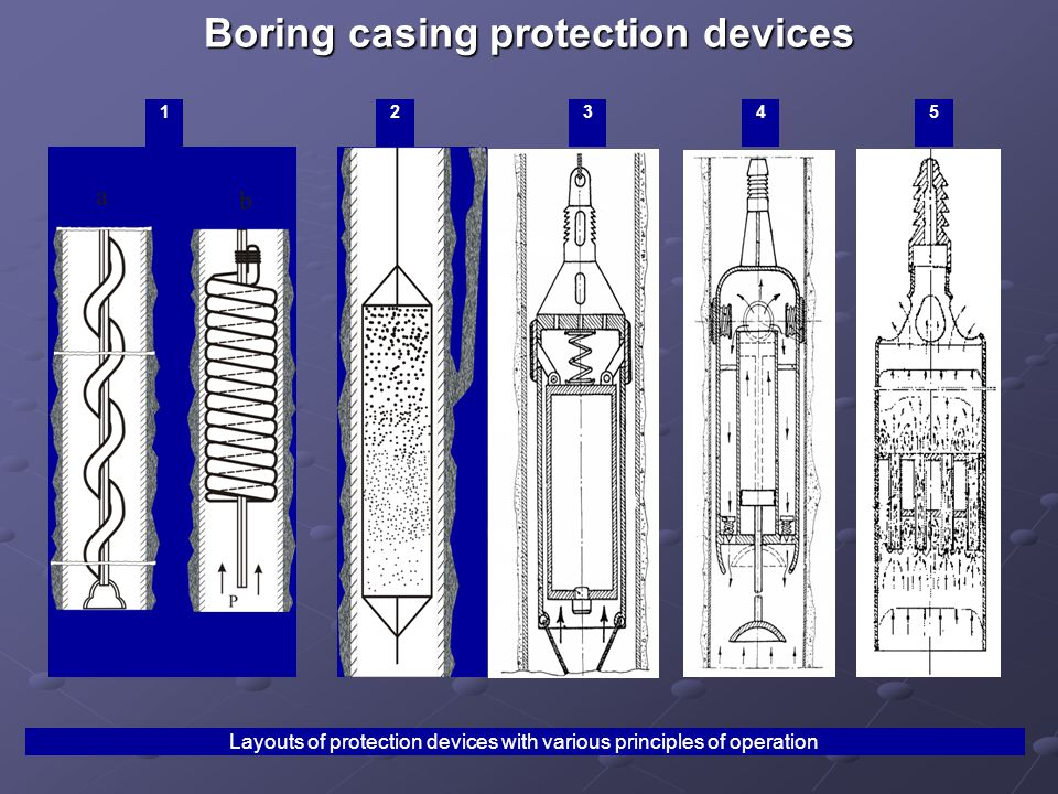 Boring casing protection devices Layouts of protection devices with various principles of operation 12345