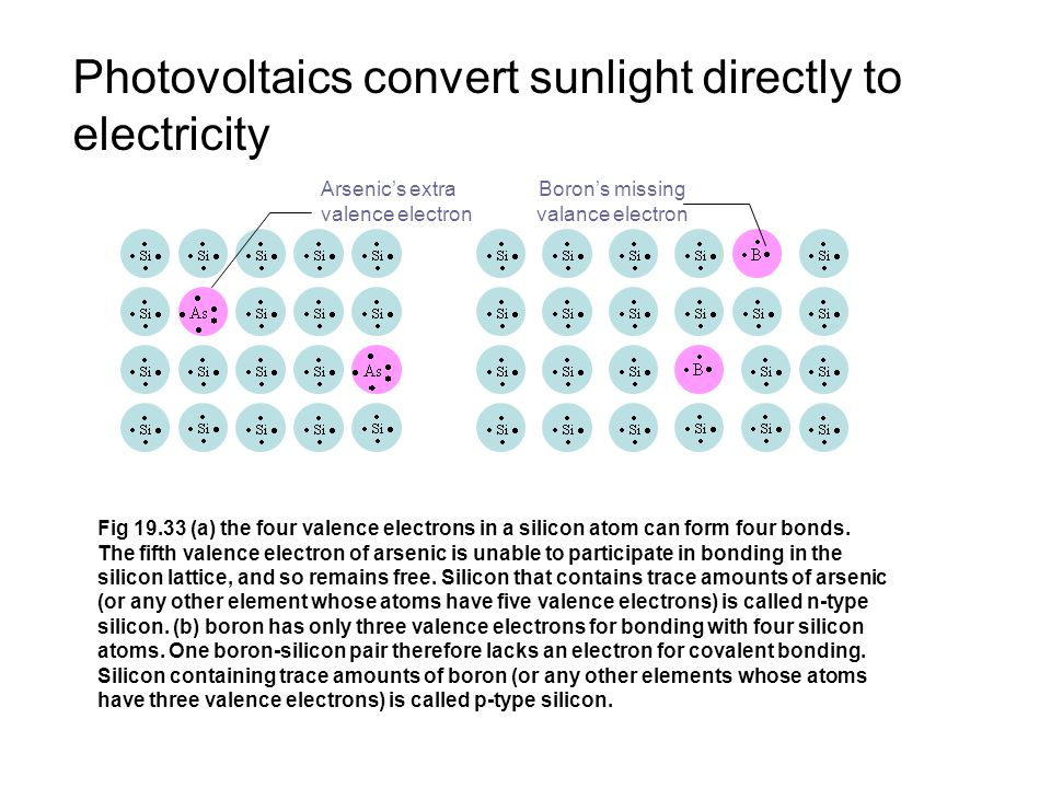 Photovoltaics convert sunlight directly to electricity Fig 19.33 (a) the four valence electrons in a silicon atom can form four bonds.