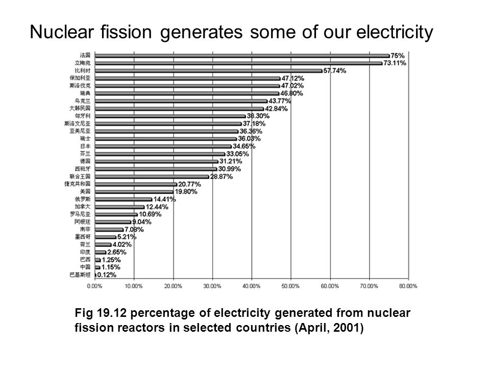 Nuclear fission generates some of our electricity Fig 19.12 percentage of electricity generated from nuclear fission reactors in selected countries (April, 2001)