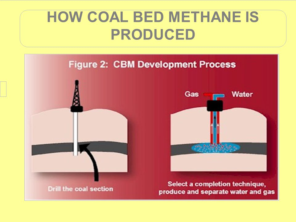 HOW COAL BED METHANE IS PRODUCED