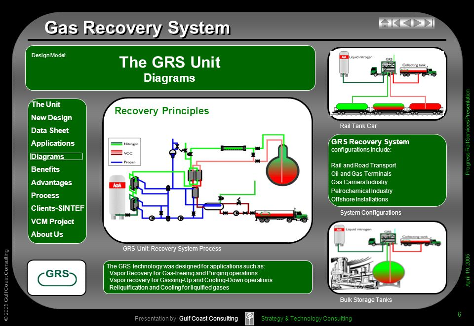 © 2005 Gulf Coast Consulting Presentation by: Gulf Coast Consulting April 19, 2005 The Unit New Design Data Sheet Applications Diagrams Benefits Advantages Process Clients-SINTEF VCM Project About Us Strategy & Technology Consulting Gas Recovery System Progress Rail Services Presentation 6 The GRS Unit Diagrams GRS Recovery System configurations include: Rail and Road Transport Oil and Gas Terminals Gas Carriers Industry Petrochemical Industry Offshore Installations System Configurations Bulk Storage Tanks The GRS technology was designed for applications such as: Vapor Recovery for Gas-freeing and Purging operations Vapor recovery for Gassing-Up and Cooling-Down operations Reliquification and Cooling for liquified gases Recovery Principles GRS Unit: Recovery System Process Design Model: Rail Tank Car