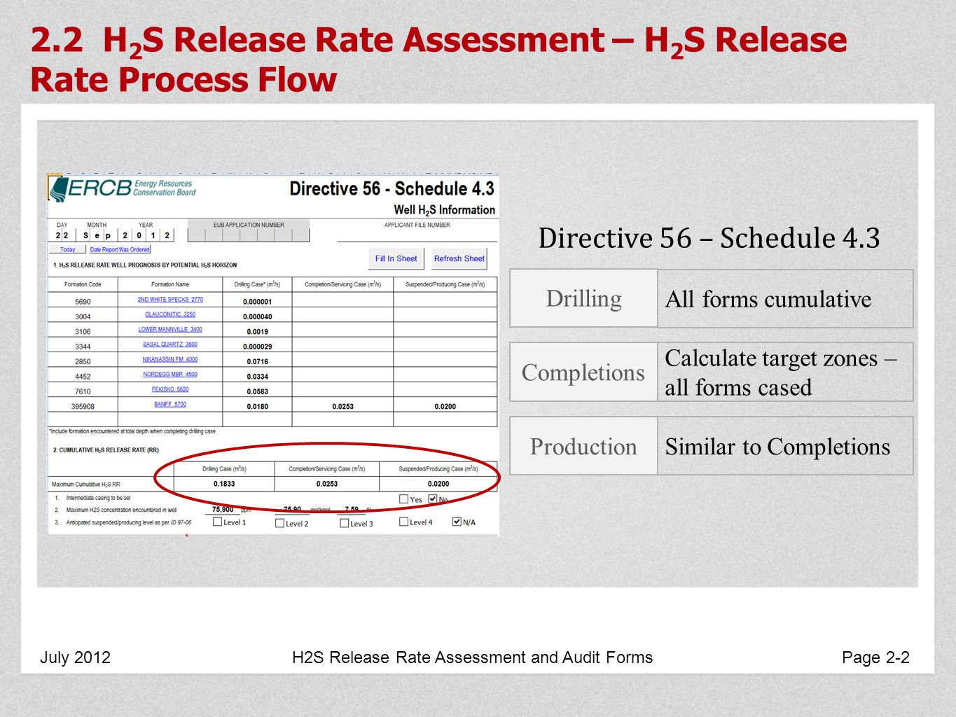 2.2 H 2 S Release Rate Assessment – H 2 S Release Rate Process Flow July 2012 H2S Release Rate Assessment and Audit Forms Page 2-2 Directive 56 – Schedule 4.3 Drilling Completions Production All forms cumulative Calculate target zones – all forms cased Similar to Completions