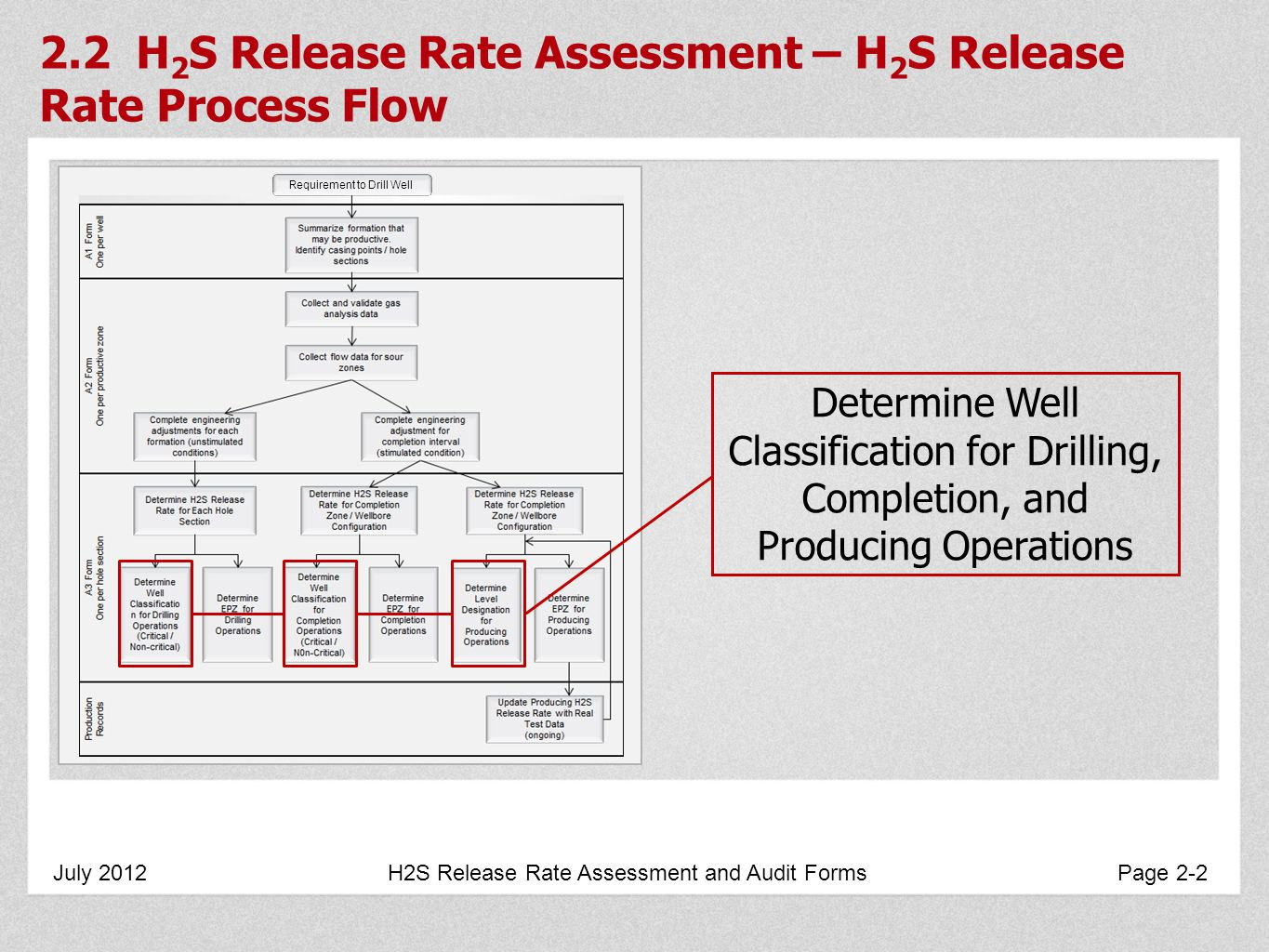 2.2 H 2 S Release Rate Assessment – H 2 S Release Rate Process Flow July 2012 H2S Release Rate Assessment and Audit Forms Page 2-2 Requirement to Drill Well Determine Well Classification for Drilling, Completion, and Producing Operations