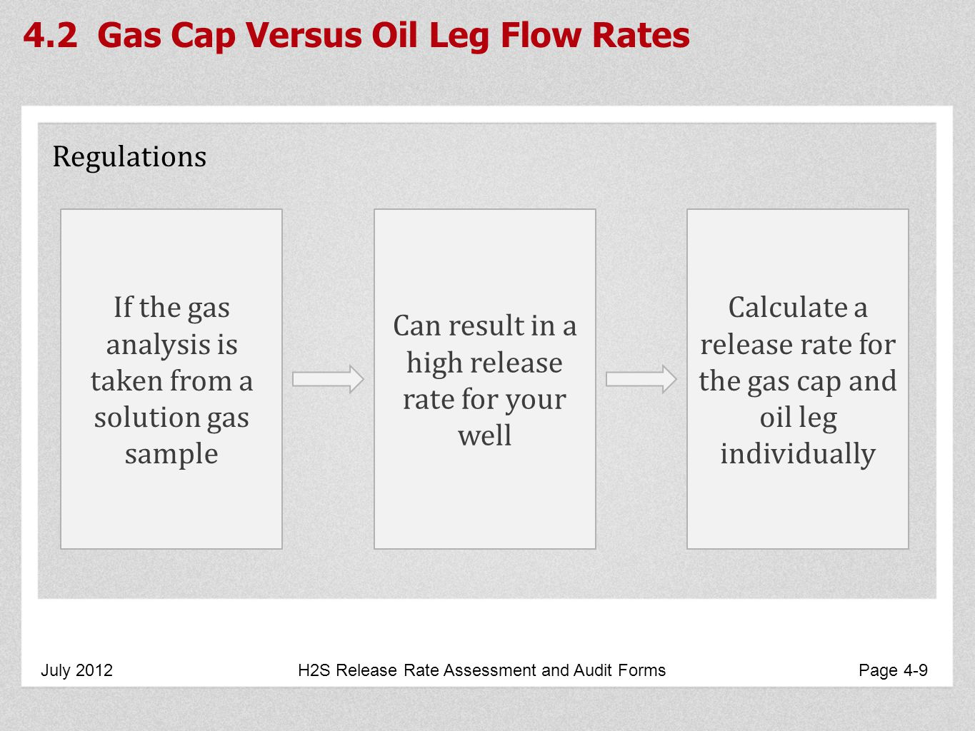 4.2 Gas Cap Versus Oil Leg Flow Rates July 2012 H2S Release Rate Assessment and Audit Forms Page 4-9 Regulations If the gas analysis is taken from a solution gas sample Can result in a high release rate for your well Calculate a release rate for the gas cap and oil leg individually
