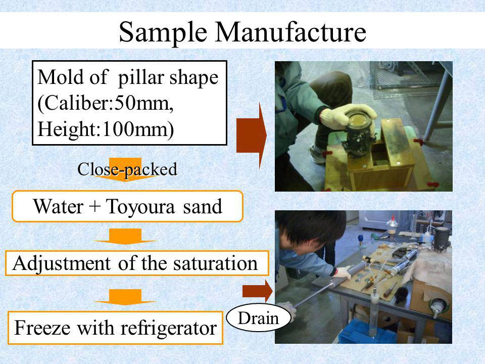Close-packed Sample Manufacture Mold of pillar shape (Caliber:50mm, Height:100mm) Water + Toyoura sand Freeze with refrigerator Drain Adjustment of the saturation