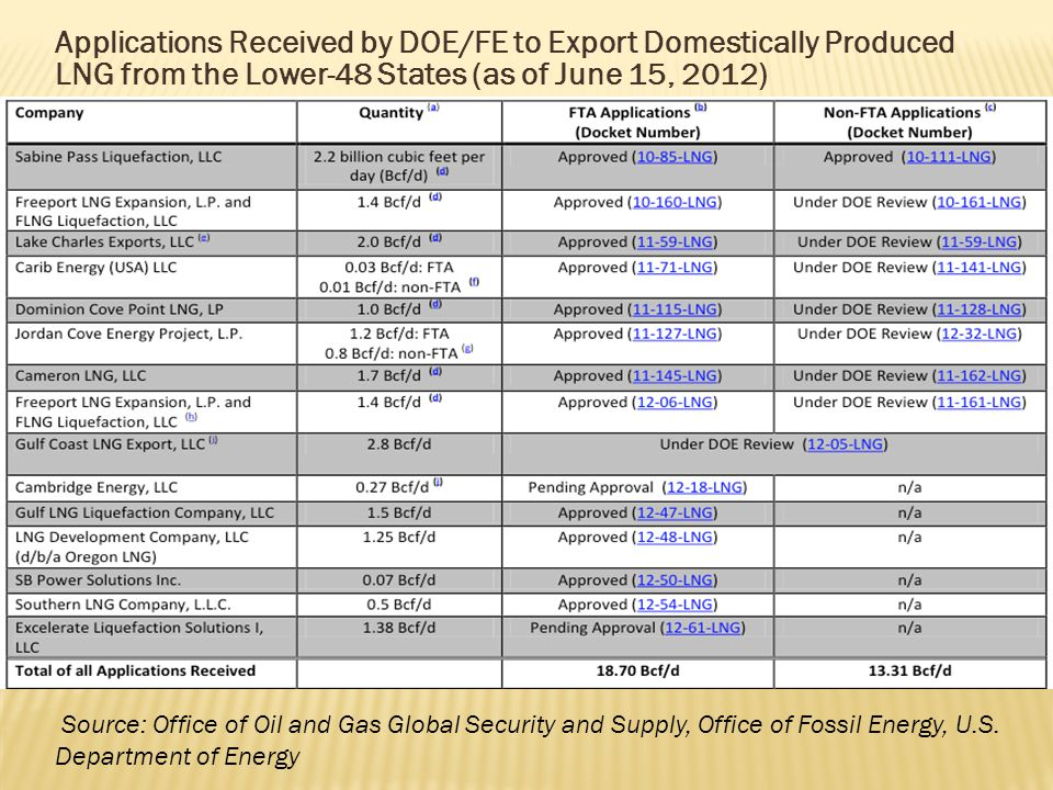 Applications Received by DOE/FE to Export Domestically Produced LNG from the Lower-48 States (as of June 15, 2012) Source: Office of Oil and Gas Global Security and Supply, Office of Fossil Energy, U.S.