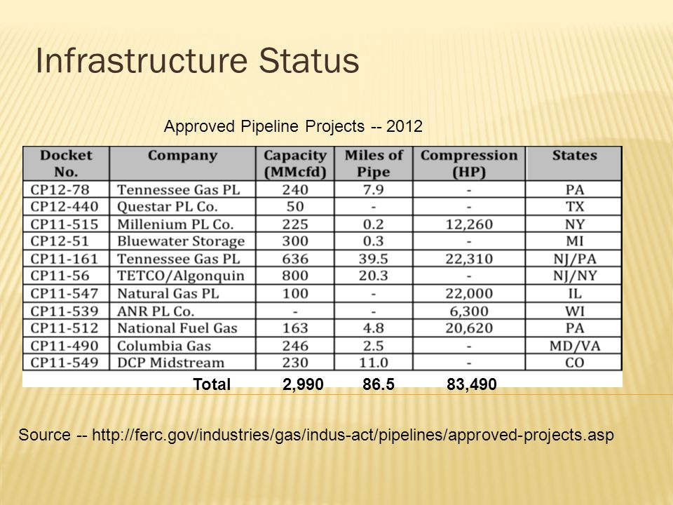 Infrastructure Status Approved Pipeline Projects -- 2012 Source -- http://ferc.gov/industries/gas/indus-act/pipelines/approved-projects.asp Total 2,990 86.5 83,490