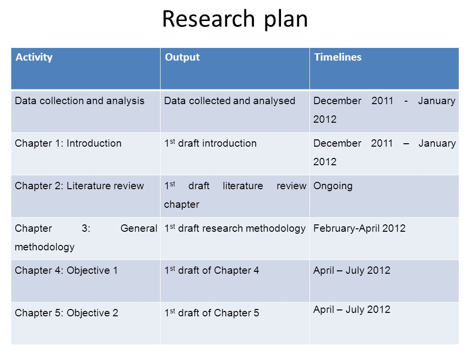 Research plan ActivityOutputTimelines Data collection and analysisData collected and analysed December 2011 - January 2012 Chapter 1: Introduction1 st draft introduction December 2011 – January 2012 Chapter 2: Literature review 1 st draft literature review chapter Ongoing Chapter 3: General methodology 1 st draft research methodologyFebruary-April 2012 Chapter 4: Objective 11 st draft of Chapter 4April – July 2012 Chapter 5: Objective 21 st draft of Chapter 5 April – July 2012