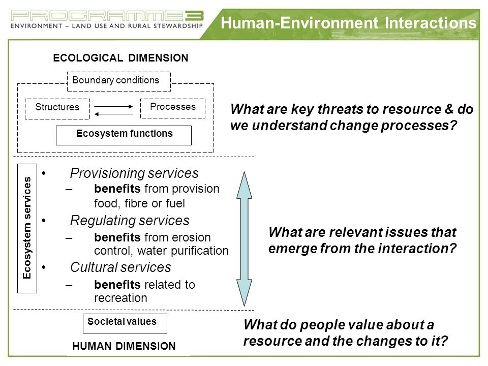 Human-Environment Interactions Societal values HUMAN DIMENSION ECOLOGICAL DIMENSION Structures Processes Ecosystem functions Boundary conditions What