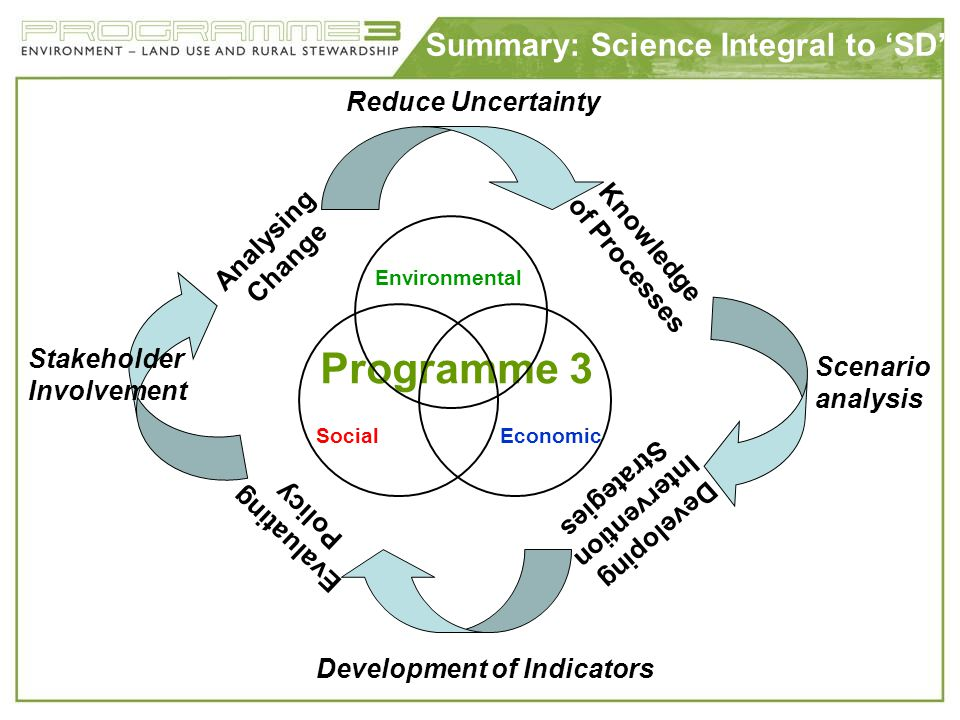 Summary: Science Integral to SD Programme 3 Environmental Economic Social Analysing Change Knowledge of Processes Reduce Uncertainty Stakeholder Invol