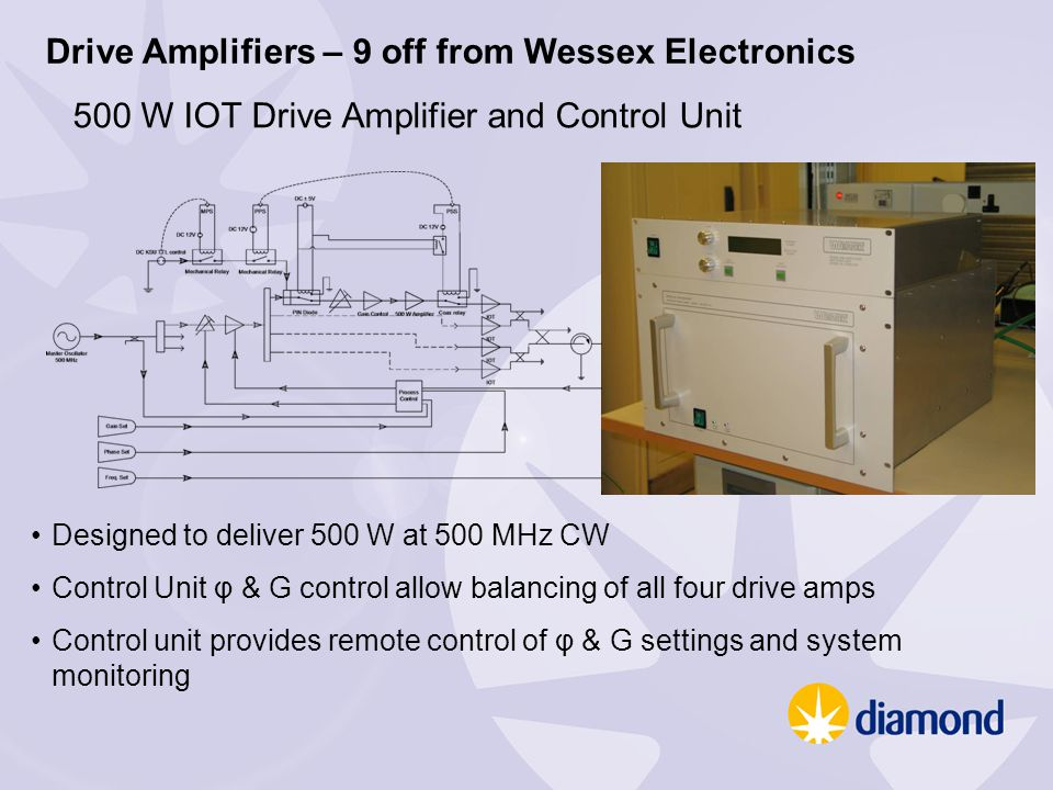 Drive Amplifiers – 9 off from Wessex Electronics 500 W IOT Drive Amplifier and Control Unit Designed to deliver 500 W at 500 MHz CW Control Unit φ & G control allow balancing of all four drive amps Control unit provides remote control of φ & G settings and system monitoring