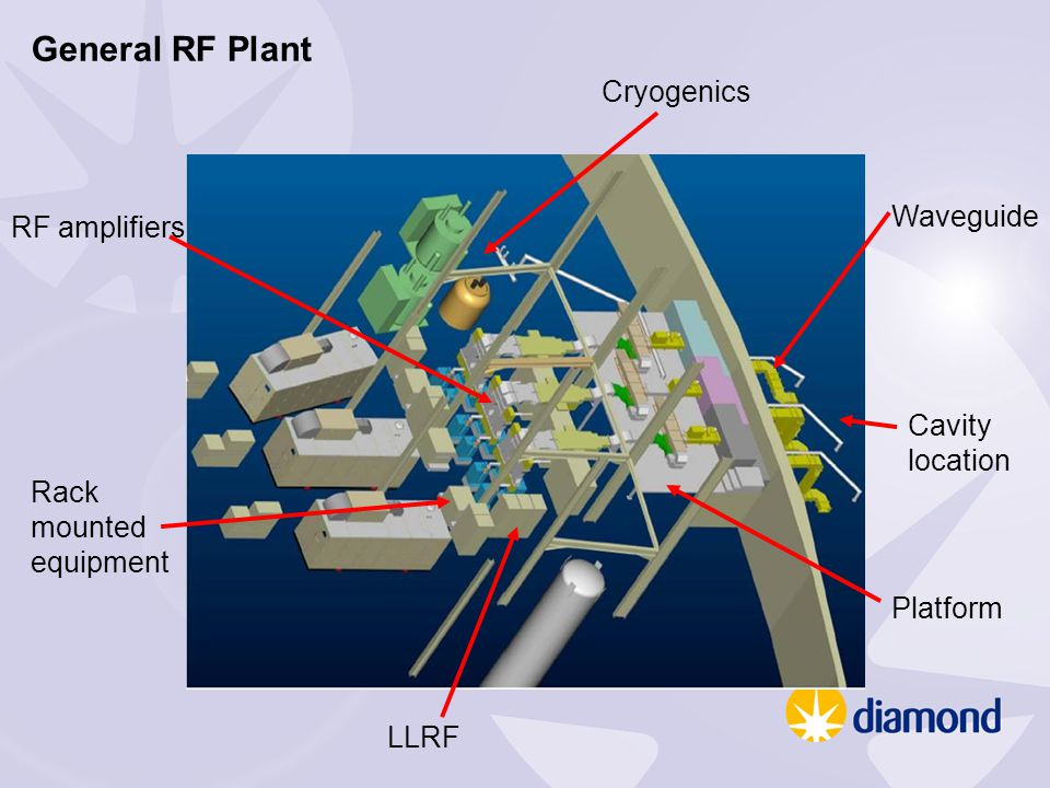 General RF Plant Cryogenics RF amplifiers Rack mounted equipment Platform Waveguide Cavity location LLRF