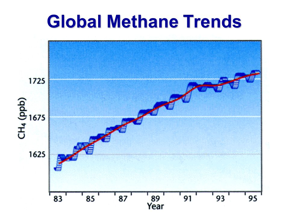 Global Methane Trends