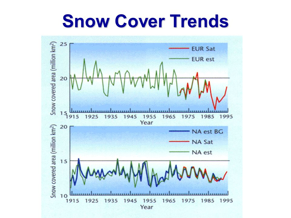 Snow Cover Trends