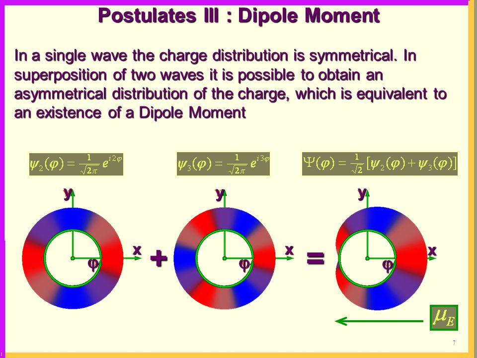 7 Postulates III : Dipole Moment In a single wave the charge distribution is symmetrical.