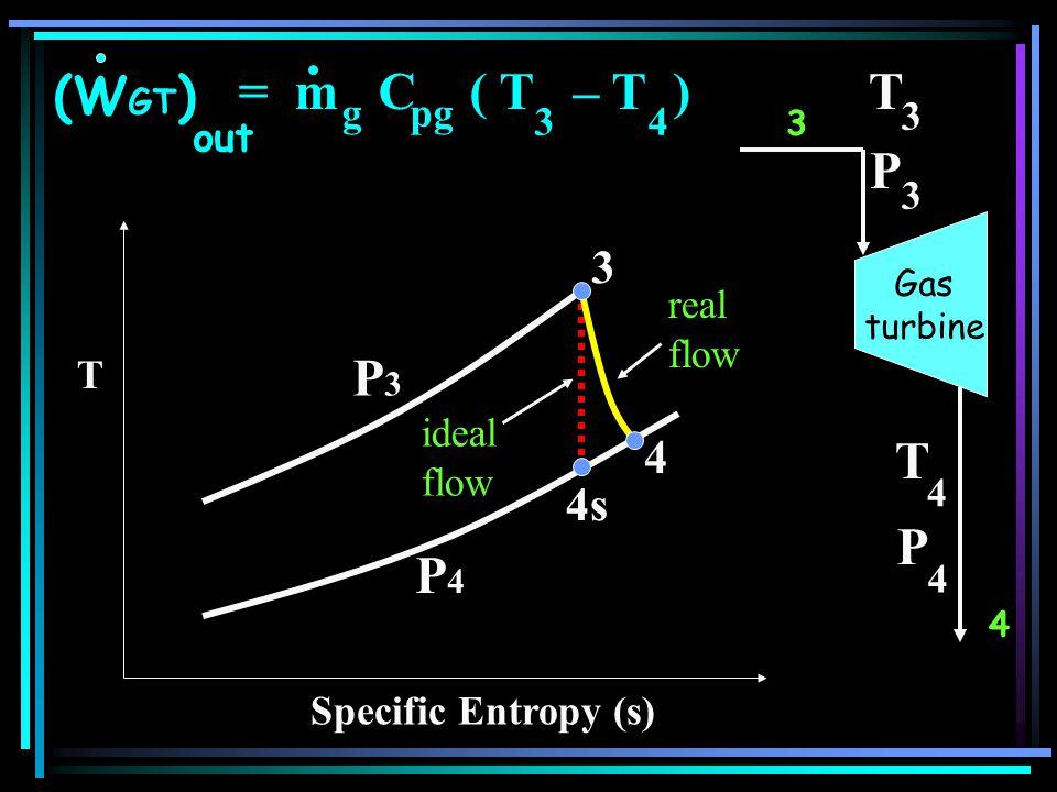 3 T 4 T 3 4 P 4 P 3 (W GT ) out = m C ( T – T ) 34 gpg T Specific Entropy (s) 3 4s P3P3 P4P4 4 real flow ideal flow Gas turbine