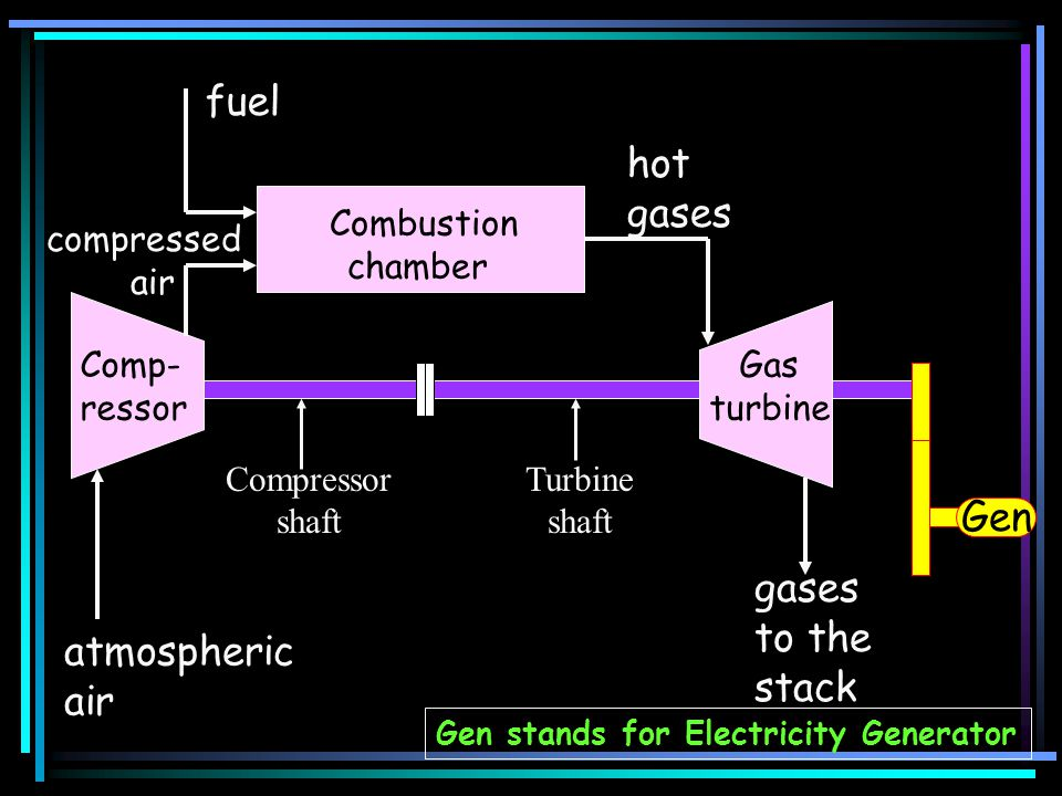 Comp- ressor atmospheric air Combustion chamber fuel Gas turbine gases to the stack Gen compressed air hot gases Gen stands for Electricity Generator Compressor shaft Turbine shaft