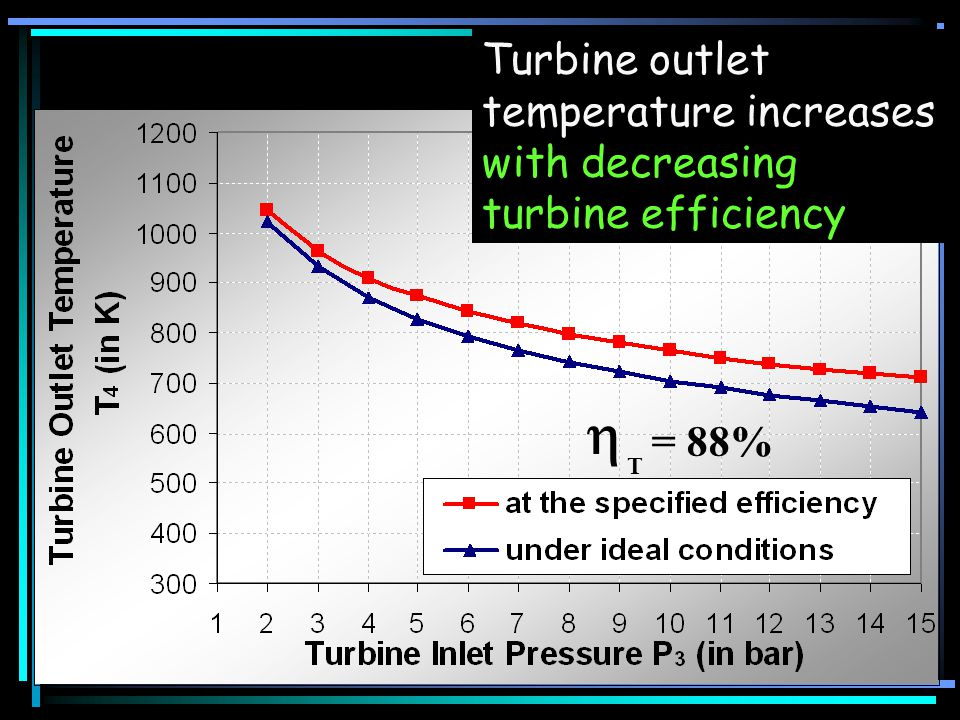Turbine outlet temperature increases with decreasing turbine efficiency = 88% T