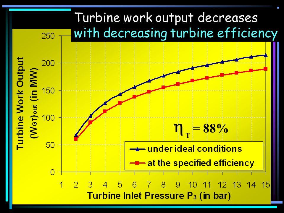 = 88% T Turbine work output decreases with decreasing turbine efficiency
