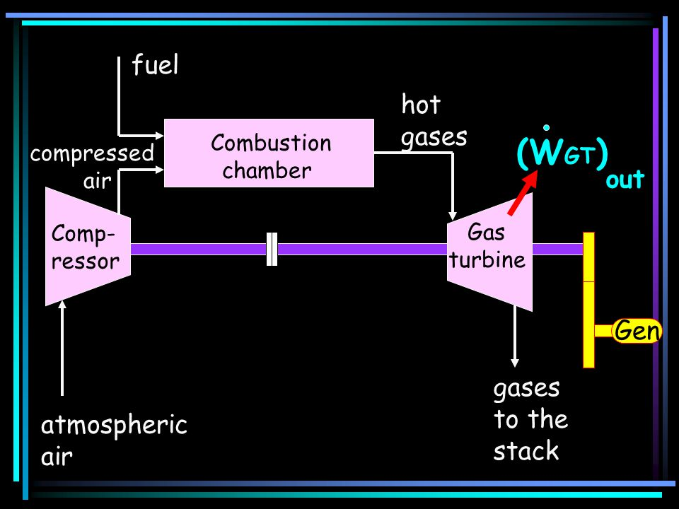 atmospheric air gases to the stack (W GT ) out fuel Gen compressed air hot gases Comp- ressor Combustion chamber Gas turbine