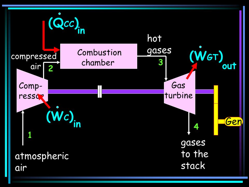 atmospheric air gases to the stack (W GT ) out Comp- ressor (W C ) in (Q CC ) in 1 2 3 4 Gen compressed air hot gases Combustion chamber Gas turbine
