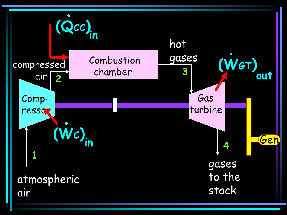 atmospheric air gases to the stack (W GT ) out Comp- ressor (W C ) in (Q CC ) in 1 2 4 Gen 3 compressed air hot gases Combustion chamber Gas turbine