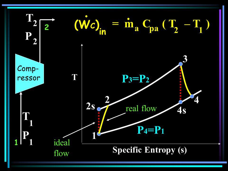 T 3 4s P 3 =P 2 4 real flow ideal flow (W C ) in = m C ( T – T ) 21 apa 1 T 1 P 1 T 2 P 2 2 1 2s 2 P 4 =P 1 Comp- ressor Specific Entropy (s)