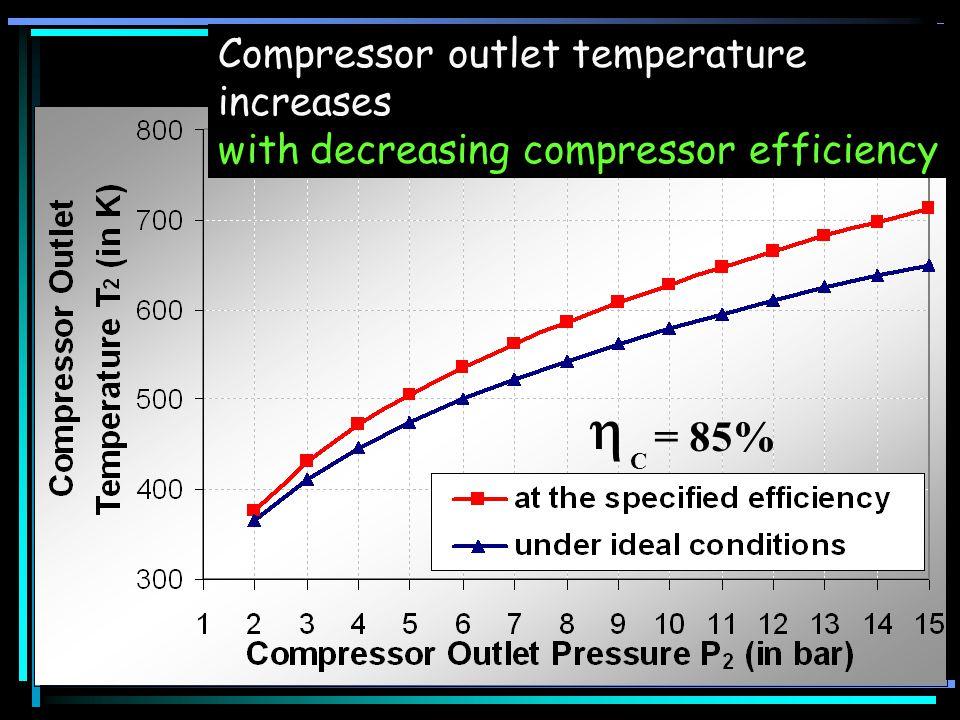 = 85% C Compressor outlet temperature increases with decreasing compressor efficiency