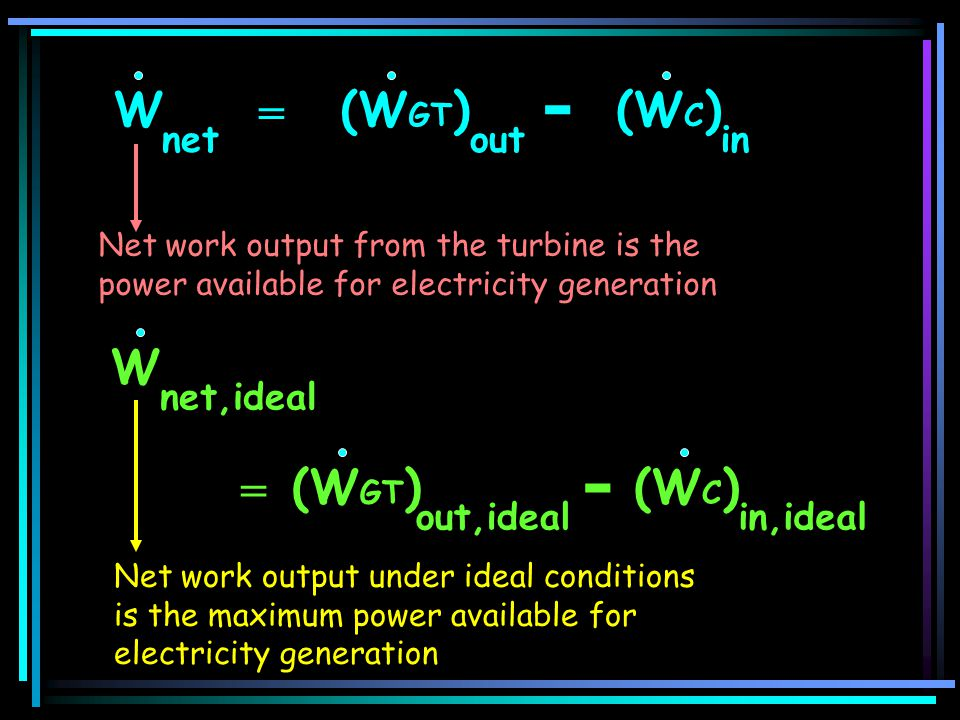 = (W C ) in (W GT ) out W net - (W C ) in,ideal = (W GT ) out,ideal - W net,ideal Net work output from the turbine is the power available for electric