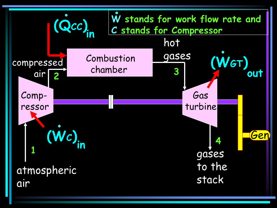 atmospheric air (W GT ) out Comp- ressor (W C ) in (Q CC ) in 1 2 3 4 Gen compressed air hot gases Combustion chamber Gas turbine gases to the stack W stands for work flow rate and C stands for Compressor