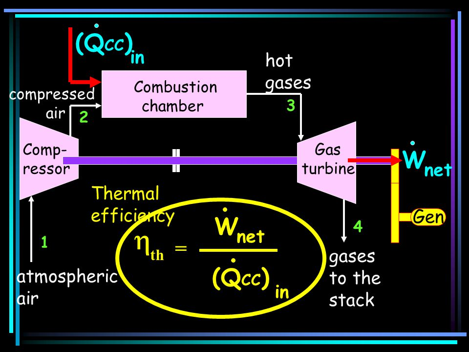 atmospheric air (Q CC ) in 1 2 compressed air Comp- ressor Combustion chamber gases to the stack 3 4 Gen hot gases W net Gas turbine = th W net (Q CC