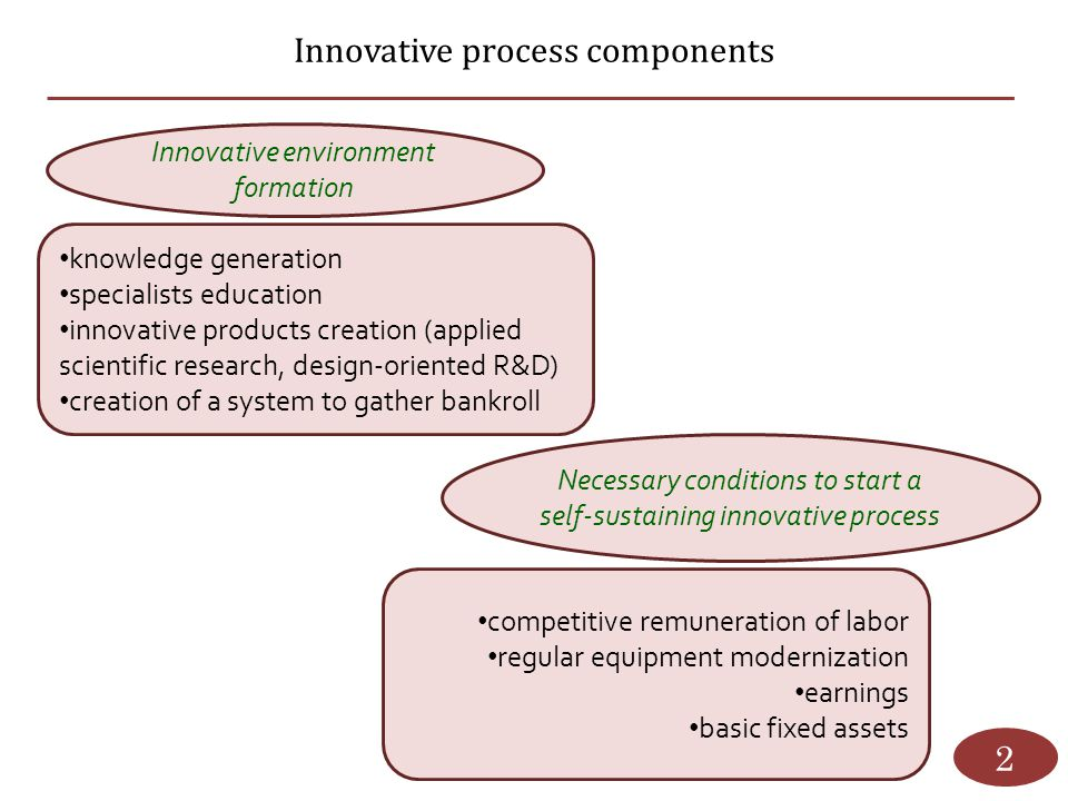 Innovative process components 2 Innovative environment formation knowledge generation specialists education innovative products creation (applied scie
