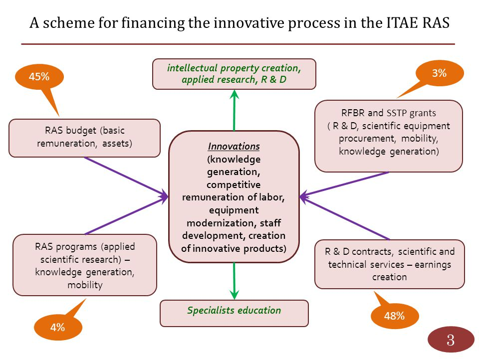 A scheme for financing the innovative process in the ITAE RAS 3 intellectual property creation, applied research, R & D RAS budget (basic remuneration
