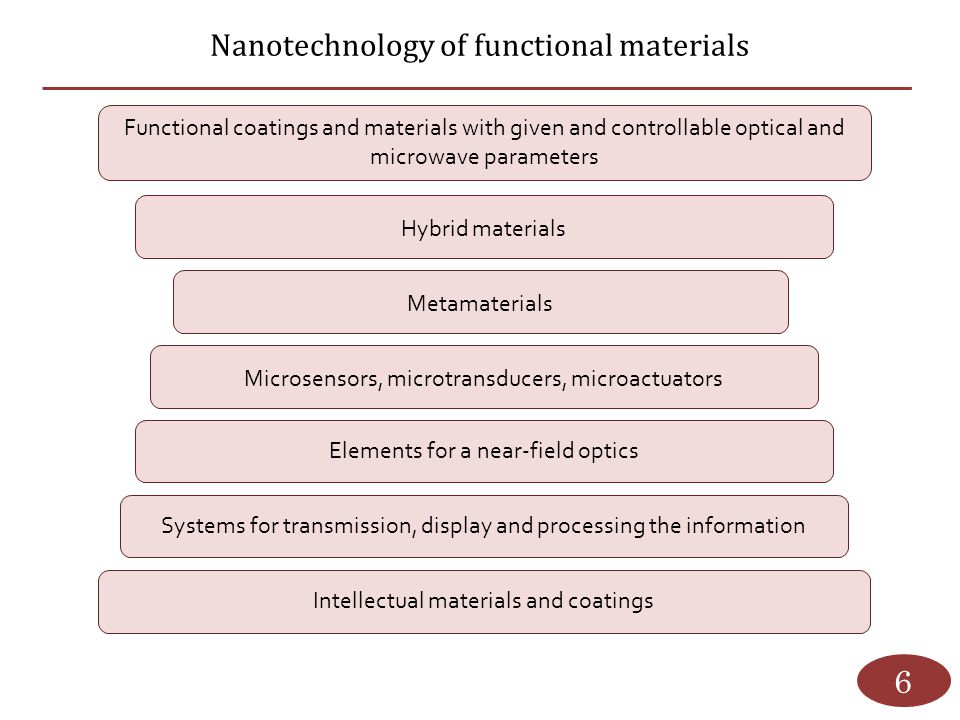 Nanotechnology of functional materials 6 Functional coatings and materials with given and controllable optical and microwave parameters Hybrid materia