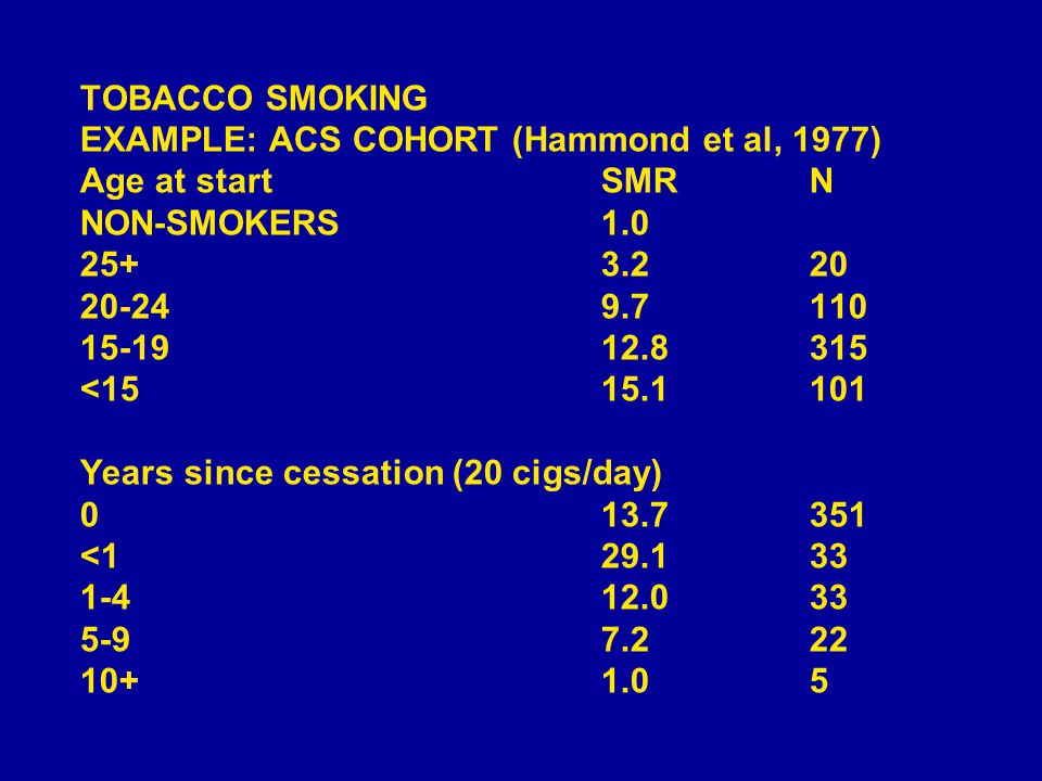 TOBACCO SMOKING EXAMPLE: ACS COHORT (Hammond et al, 1977) Age at startSMRN NON-SMOKERS1.0 25+3.220 20-249.7110 15-1912.8315 <1515.1101 Years since cessation (20 cigs/day) 013.7351 <129.133 1-412.033 5-97.222 10+1.05