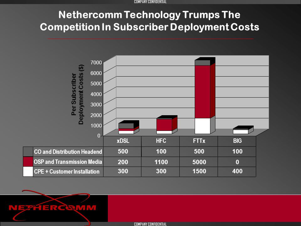 COMPANY CONFIDENTIAL Nethercomm Technology Trumps The Competition In Subscriber Deployment Costs CO and Distribution Headend OSP and Transmission Media CPE + Customer Installation 500 200 300 xDSL 100 1100 300 HFC 500 5000 1500 FTTx 100 0 400 BIG 1000 2000 3000 4000 5000 6000 7000 Per Subscriber Deployment Costs ($) 0.