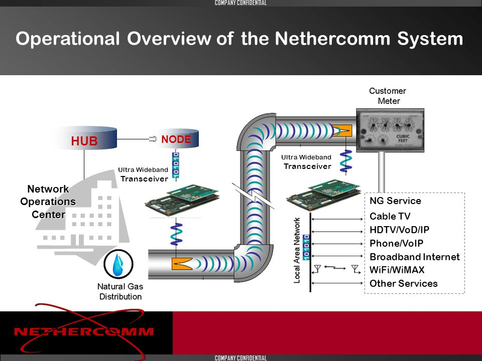 COMPANY CONFIDENTIAL Operational Overview of the Nethercomm System NODE HUB Network Operations Center.