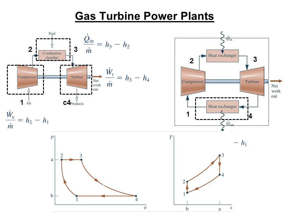 Gas Turbine Power Plants 1 23 c4 1 2 3 4