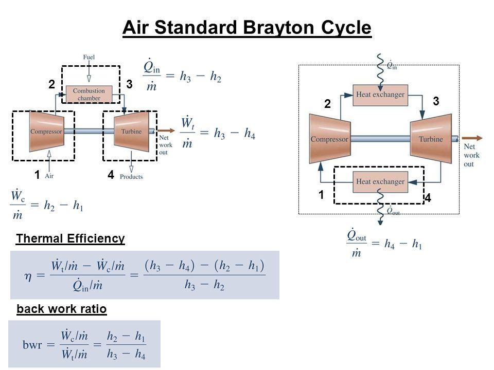 Air Standard Brayton Cycle 1 23 4 1 2 3 4 Thermal Efficiency back work ratio