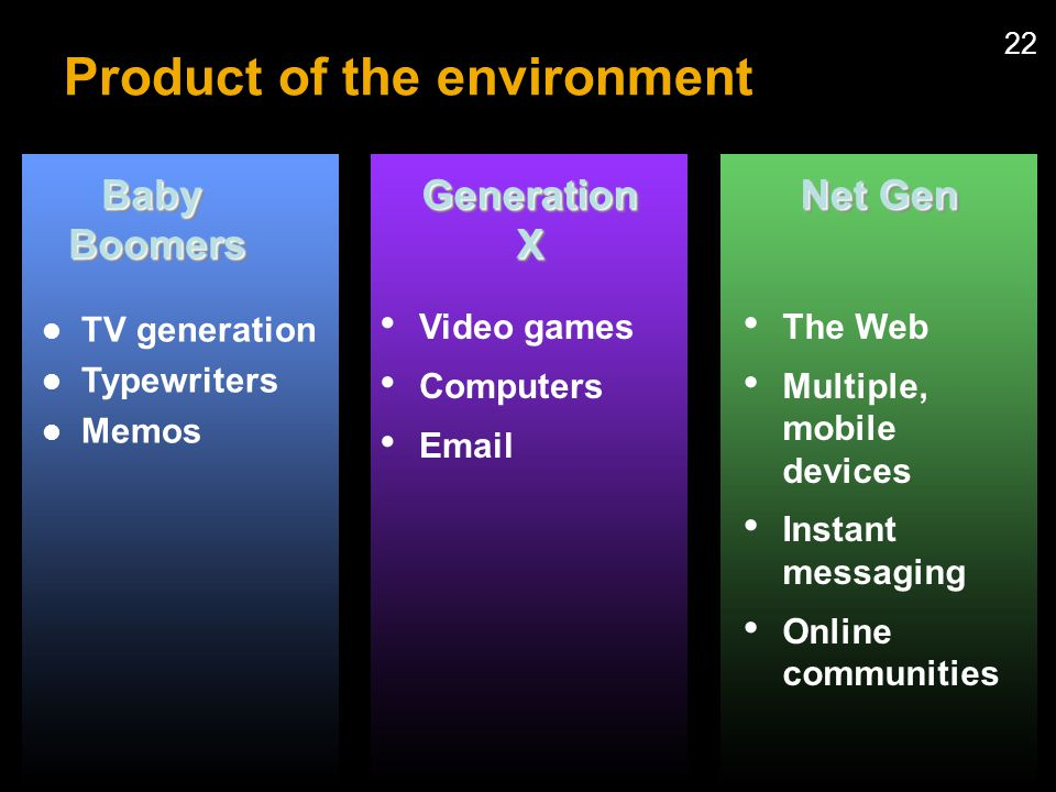 22 Product of the environment Video games Computers  GenerationXGenerationX The Web Multiple, mobile devices Instant messaging Online communities Net Gen BabyBoomersBabyBoomers TV generation Typewriters Memos