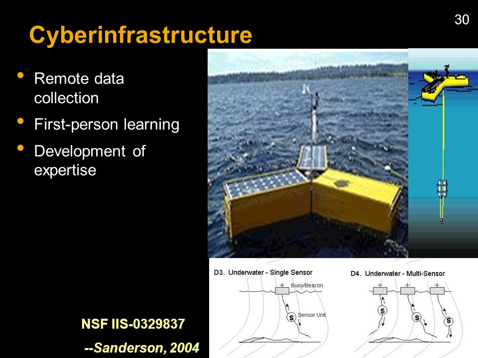 30 Cyberinfrastructure Remote data collection First-person learning Development of expertise NSF IIS-0329837 --Sanderson, 2004