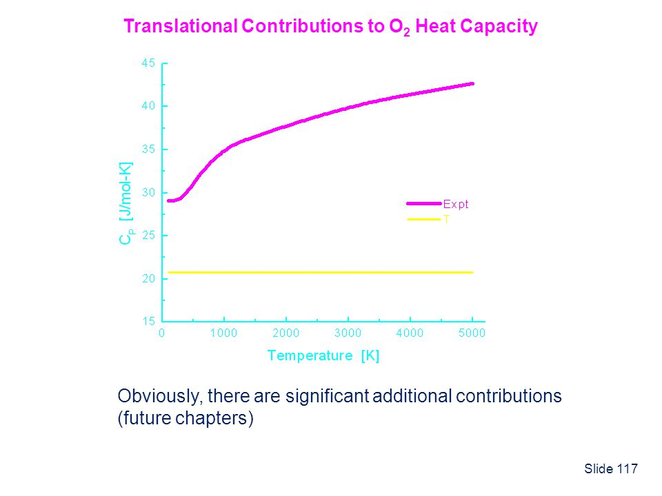 Slide 117 Translational Contributions to O 2 Heat Capacity Obviously, there are significant additional contributions (future chapters)