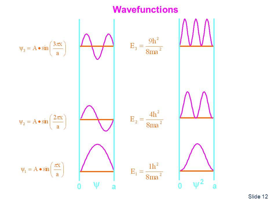 Slide 12 0a 2 0a Wavefunctions