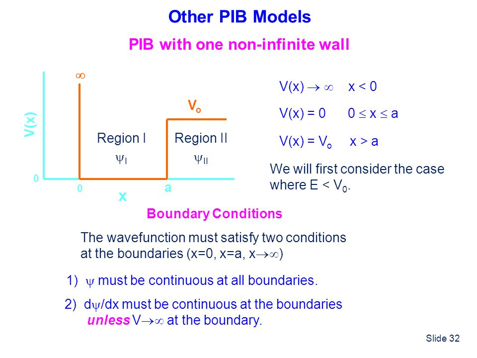 Slide 32 Other PIB Models PIB with one non-infinite wall x V(x) 0 a 0 V(x) = 0 0 x a V(x) x < 0 VoVo V(x) = V o x > a We will first consider the case